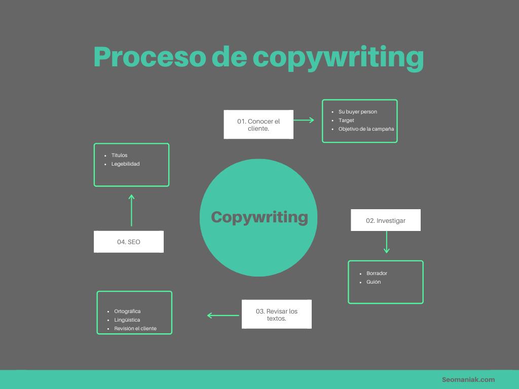 porque vivir del copywriting es toda una aventura que quizás merezca la pena probar.