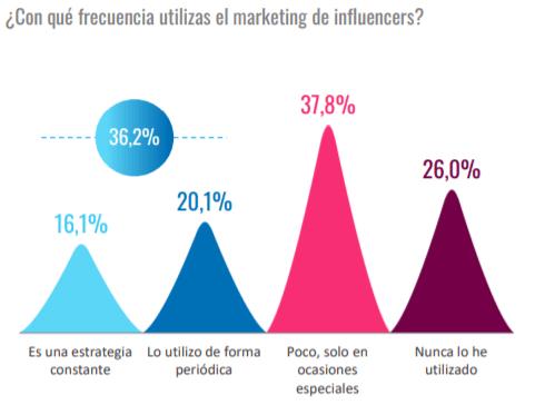 Frecuencia de uso del marketing de influencers