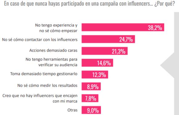 Impedimentos del marketing de influencers